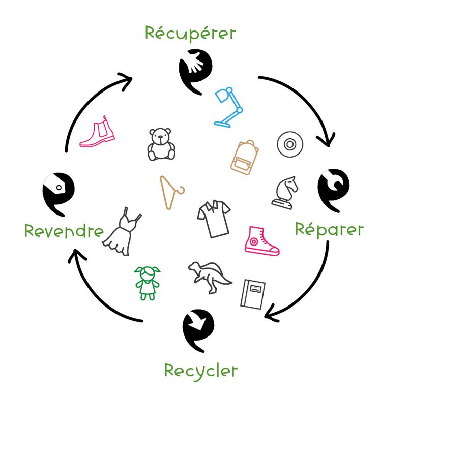Récupérer - Réparer - Recycler - Revendre